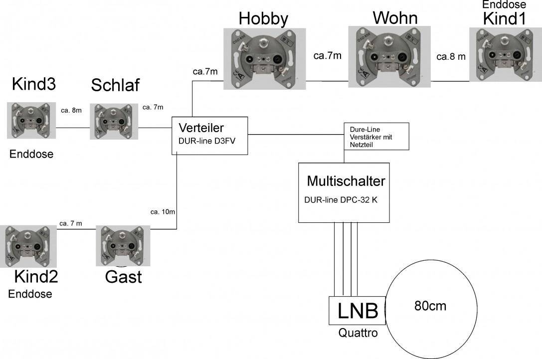 Sat-Verteilung_Dur-Line_DPC32K-Probleme_Aufbau-Verkabelung.jpg
