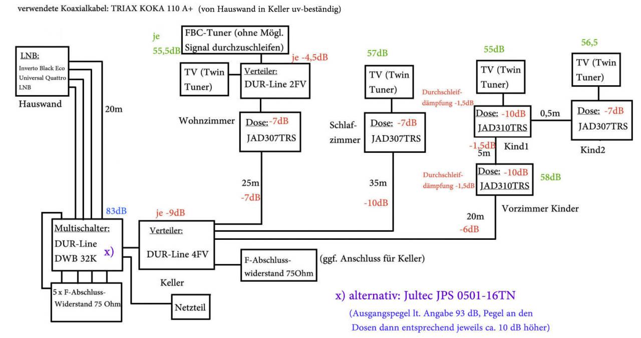 Planung_dCSS-Multischalter_Dur-Line-DWB-32K.jpg