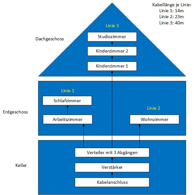 Kabelanschluss_Linienplan.jpg