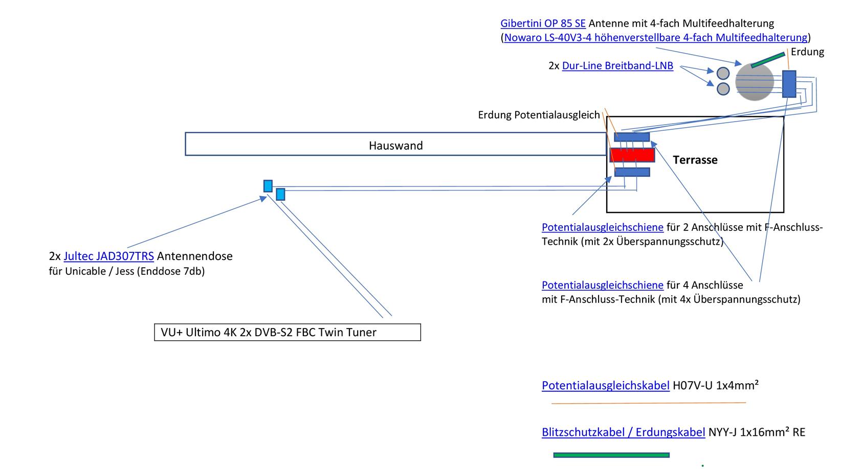 JultecJPS0902-8_a2CSS-2-Satelliten_Breitband-LNB-Planung-Erdung-Potentialausgleich.PNG