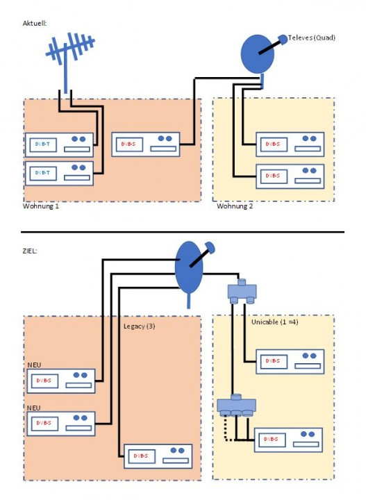 Viewfreeze-Unicable-Planung.JPG