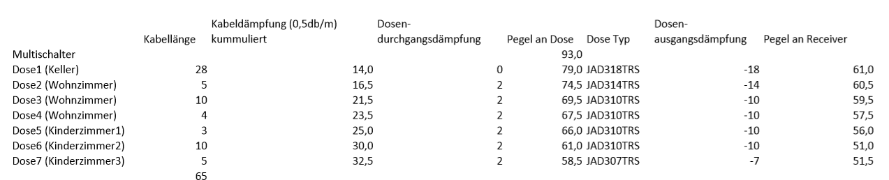 Pegelberechnung_Unicable_EN50494_Jultec-Multischalter_93dbµV.PNG