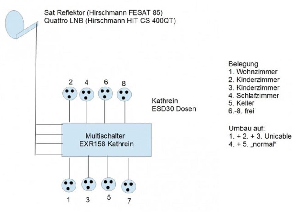 KathreinEXR158_Multischalter_Umstellung_Unicable_EN50494_Skizze_Ist-Zustand.jpg
