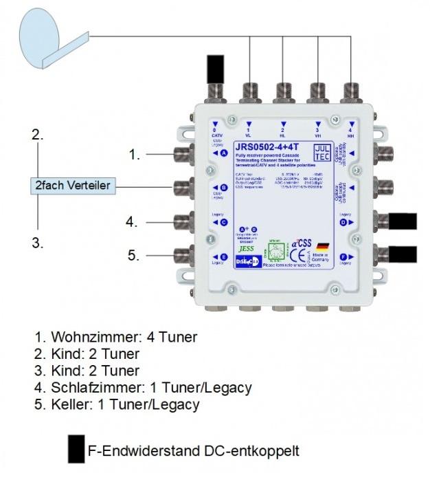 JultecJRS0502-4+4T_Konfiguration_UnicableEN50494_Satanlagenaufbau_Twin-Versorgung.jpg