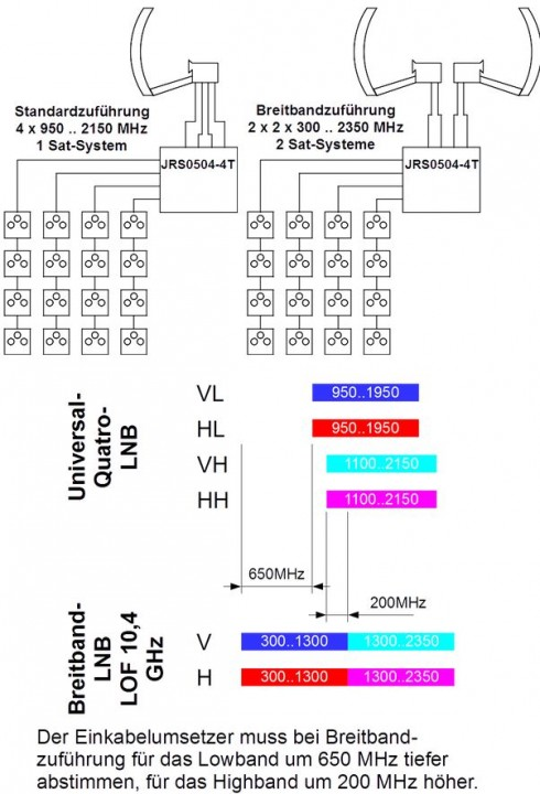 Jultec_Breitband-LNB_Konfiguration-auf-Sat-Breitbandzufuehrung.JPG