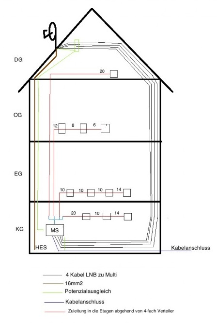 Dur-Line_DPC32K_Satanlagen-Planung.jpg