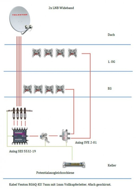 Satanlage-Unicable2_Axing_SES5532-19_Planung_Wideband_LNB-2-Satelliten-Empfang.JPG