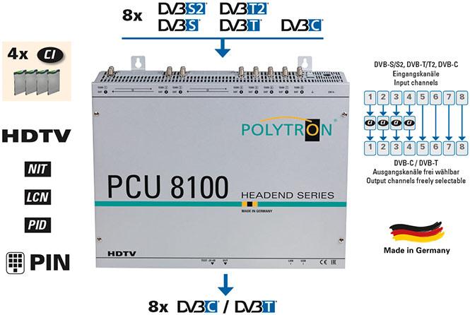 Kopfstation_Kanalaufbereitung_Polytron_PCU8100_PCU8112_PCU8122_4-CI-Schaechte_Pay-TV.jpg