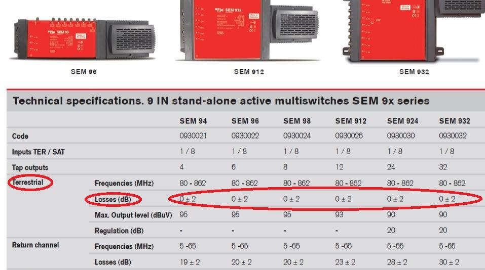 FTE_SEM_9er_Multischalter_technische-Daten_Terrestrik_Verstaerkung_Verlust.jpg