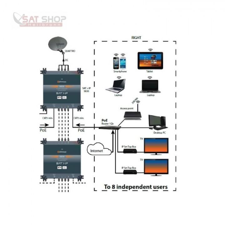 Johansson-9830-4x2-IP-Multischalter-8-Benutzer-pro-Ausgang-SatIP-Umsetzer_b9.jpg