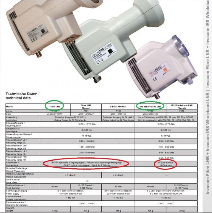 Global-Invacom-optische-LNBs-FibreIRS-Wholeband-Breitband-technische-Daten.JPG