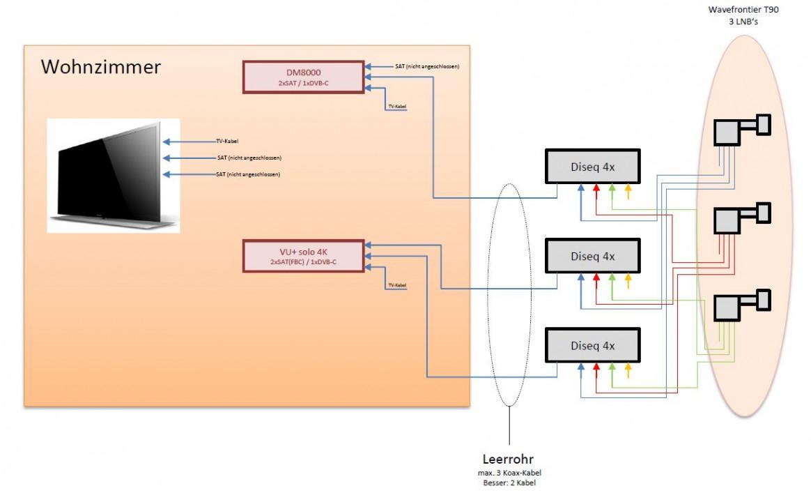 Wavefrontier_3_Satelliten_Dreambox_FBC-Tuner-JESS_EN50607_Versorgung_Satanlage.JPG
