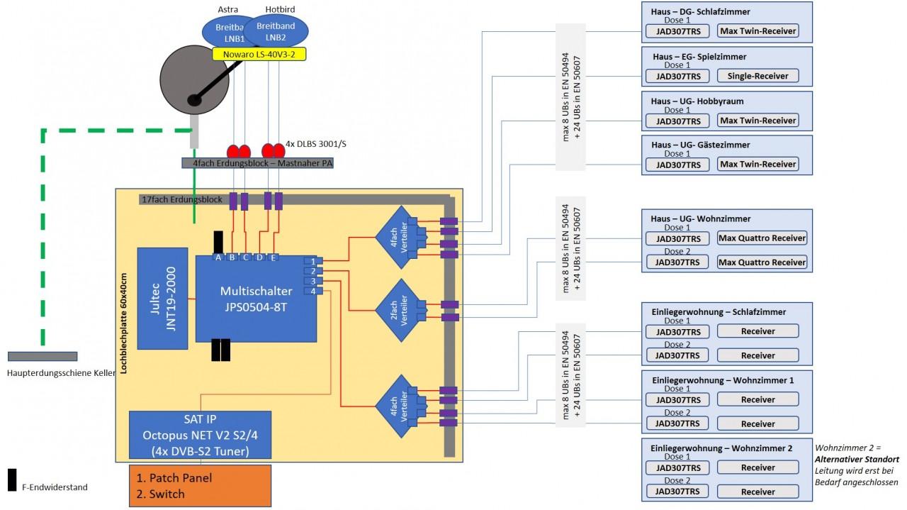 Jultec_JPS0504-8T_BreitbandLNB-Aufbau_Verteilung.jpg