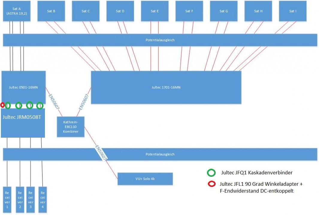 JultecJPS1701-16MN-a2CSS_Breitband-LNB_Jultec-JPS0501-16MN_Legacy-tauglich-9-Satelliten-Empfangsanlage_Planung.jpg