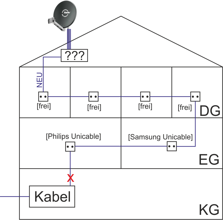 Umbau_Kabel-analog_Sat-Unicable_EN50494.png