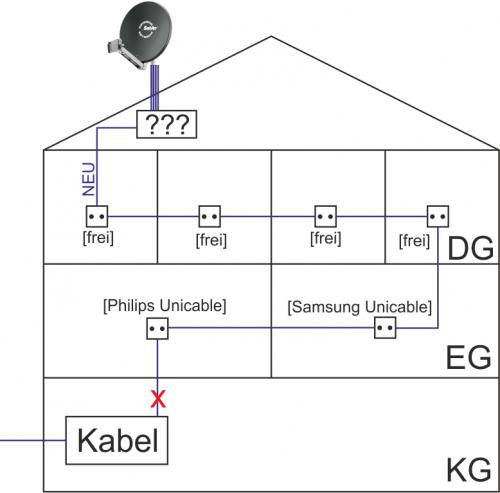 Umbau_Kabel-analog_Sat-Unicable_EN50494.png