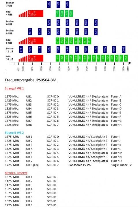 JultecJPS0504-8M_UB-Frequenzeinteilung_Vergabe_SCR-ID-Zuteilung.JPG