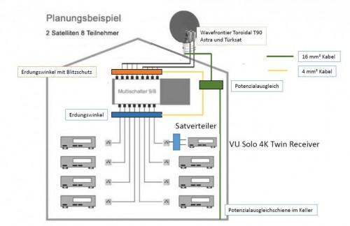 2-Satelliten_Satanlage_Versorgung_FBC-Tuner_Frontend_VU-Plus_Solo4k-Receiver.JPG