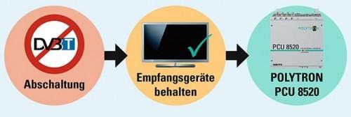 Polytron-Beratung_Umstellung_DVB-T_Empfang.jpg