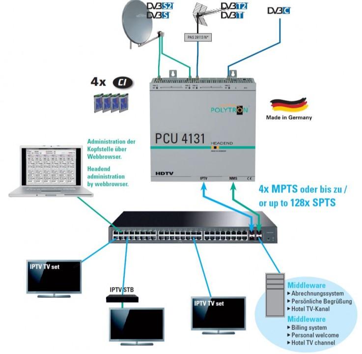 PolytronPCU4131_Schema_IP-Kopfstation.JPG