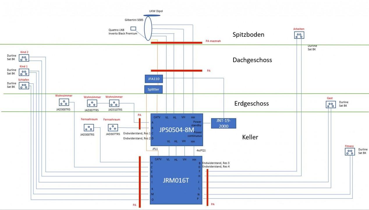 JultecJPS0504-8M_JRM0516T_Unicable-Legacy-Mischanlage_Satanlagen-Planung.JPG