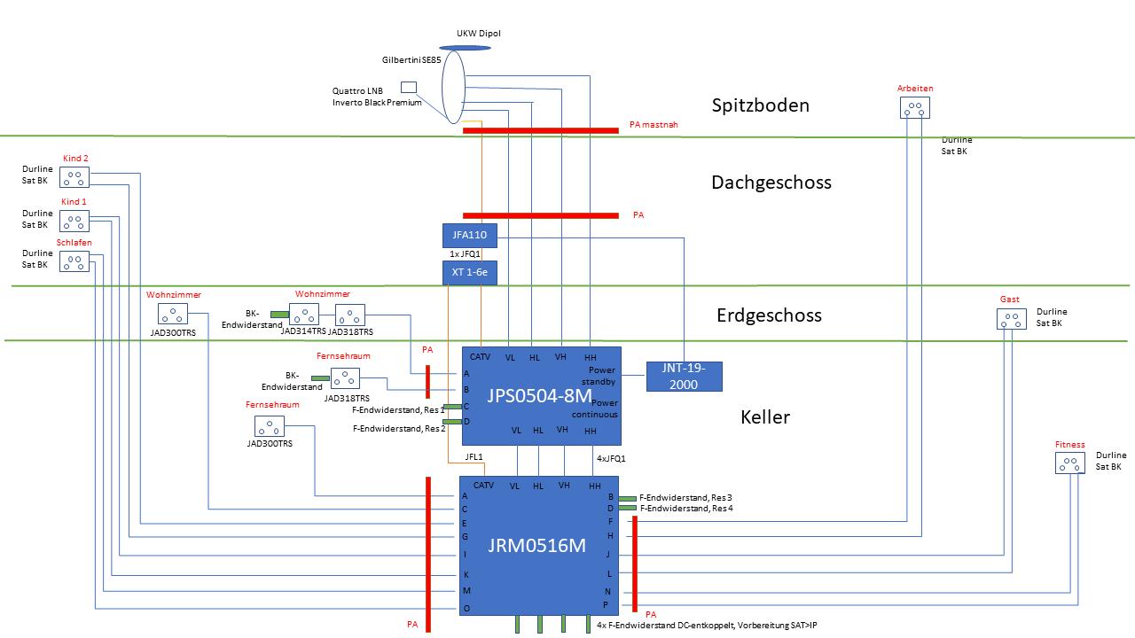 JultecJPS0504-8M_JRM0516M_Unicable_EN50494_Legacy-Kombi-Satanlage_Lochblechplatte_Potentialausgleich.png