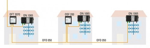 Polytron_ON1065-optische-Nodes_Anwendung.jpg