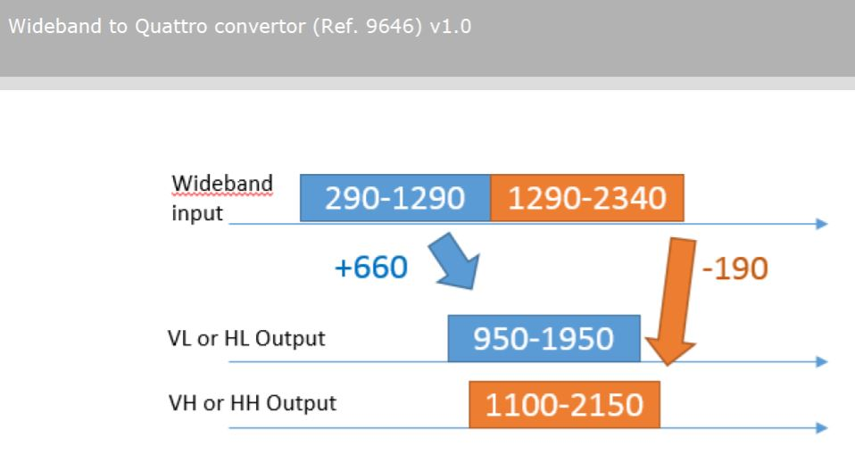 9646_Johansson_Unitron_Wideband-Converter_Quattro-LNB-Output.JPG