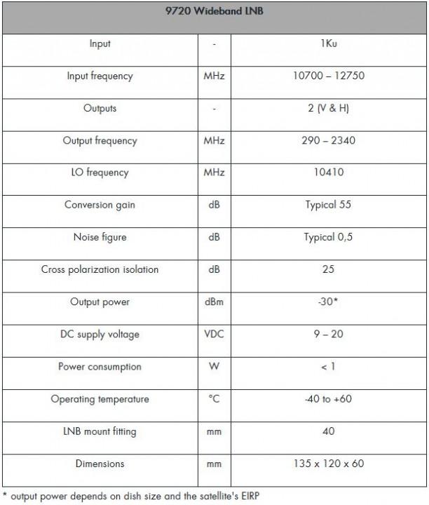 Johansson_Unitron_9720_Breitband-Wideband-LNB_technische-Daten.JPG