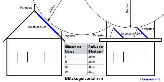 Blitzschutz_Fangstange_Blitzkugelverfahren.jpg