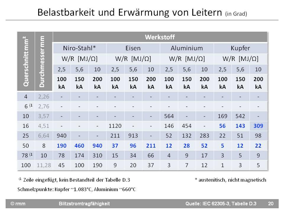 Fo20 IEC62305-3 Tabelle D.3 Leitererwärmung.jpg