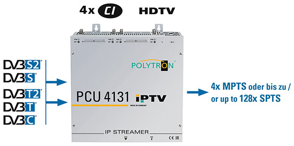 Polytron PCU4131_IP_Kopfstelle.jpg