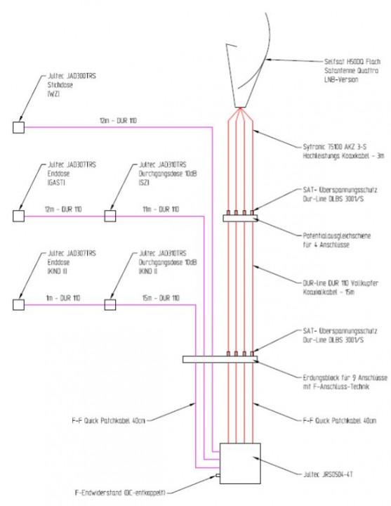 JultecJRS0504-4T_Unicable_EN50494_Satanlagen-Planung_Skizz1-Planung.JPG
