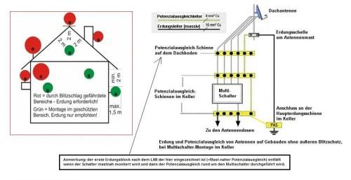 DIN EN 60728-11 (VDE 0855-1) Erdungsvorschriften Abstände + Potenzialausgleich (PA)<br />(nach Praxis IT Handwerk von Heinz A. Kleiske / http://www.kleiske.de und DEHN-Vorlage / http://www.dehn.de )<br />NEU !!!! Hier mit der optional zulässigen Verbindung vom PA-Kabel auch auf die HES zusätzlich.