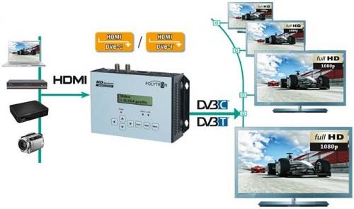 Polytron_HDMI-Modulartoren_Anwendung_DVB-C_DVB-T.jpg