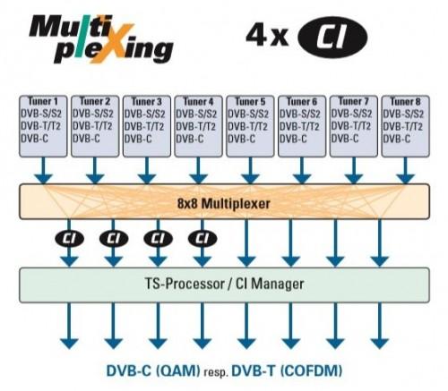 Polytron_PXU848C_T_Multplexing.JPG