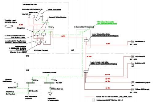 Unicable-Planung_2_Satelliten_Breiband-LNB_Versorgung.jpeg