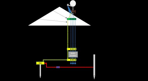 Blitzschutz und Potenzialausgleich.png