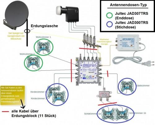 JultecJPS0502-8plus4T_SatAnlage_Legacy_Unicable_EFH-Plaung_edit.jpg