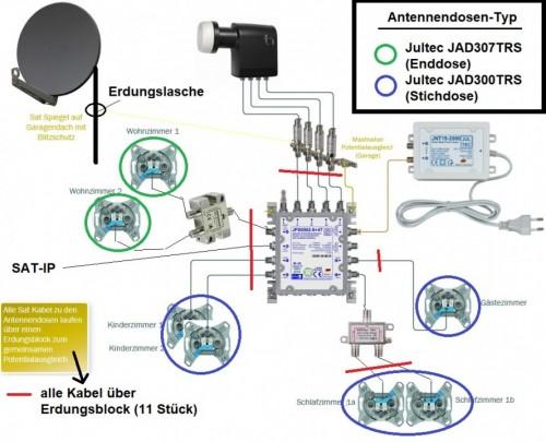 JultecJPS0502-8plus4T_SatAnlage_Legacy_Unicable_EFH-Plaung_edit_Sat-IP-Erweiterung.jpg
