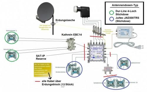 JultecJPS0502-8plus4T_SatAnlage_Legacy_Unicable_EFH-Plaung_edit_Sat-IP-Erweiterung_edit_Verteiler_vor-Antennendosen.jpg