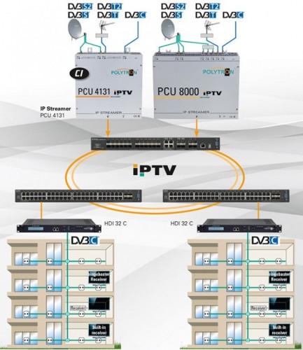 PolytronPCU8130-IP-Streamer_Anwendungsbeispiel.jpg