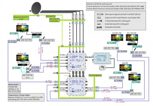 JultecJPS0504-8M_JRS0502-4plus4T_Unicable-Legacy-Mischanlage-Planung.png