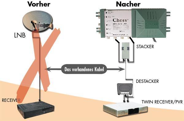 Stacker_mit_Multischalter.jpg