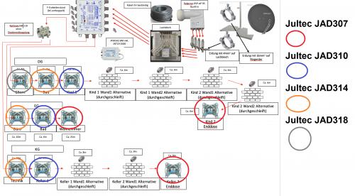 JultecJPS0502-8M_Unicable-Planung_Antennendosen.png
