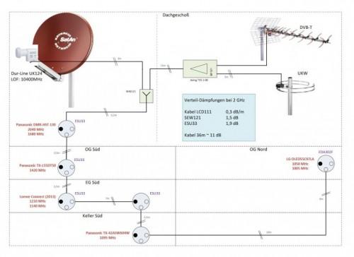Dur-Line UK124 Satanlagen-Planung_Unicable