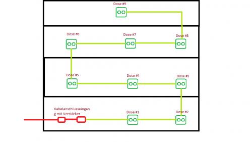 Planung_Unicable-Anlage_Skizze_Antennendosen_Bild4.png