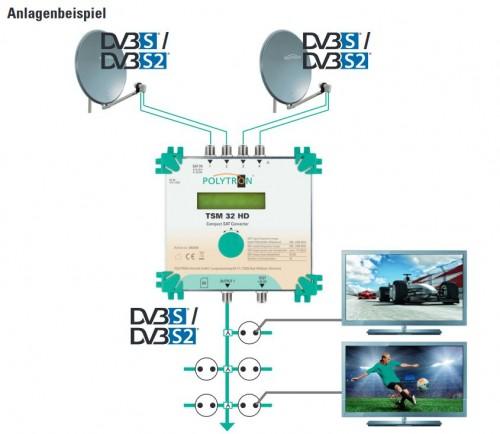 Polytron TSM 32 HD Anlagenbeispiel-mit-Breitband-LNBs_2-Satelliten