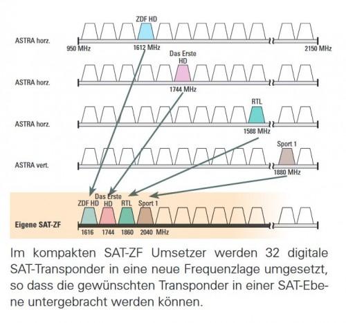 Polytron TSM 3 2HD Belegung/Frequenzversatz/Frequenzumbelegung