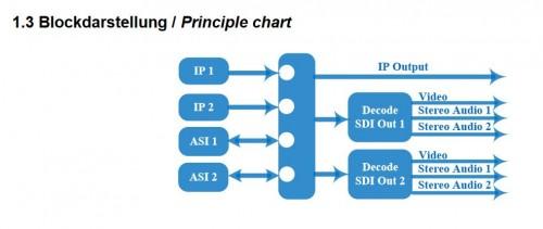 Anleitung Polytron HDI 2 SDI Anschlüsse hinten